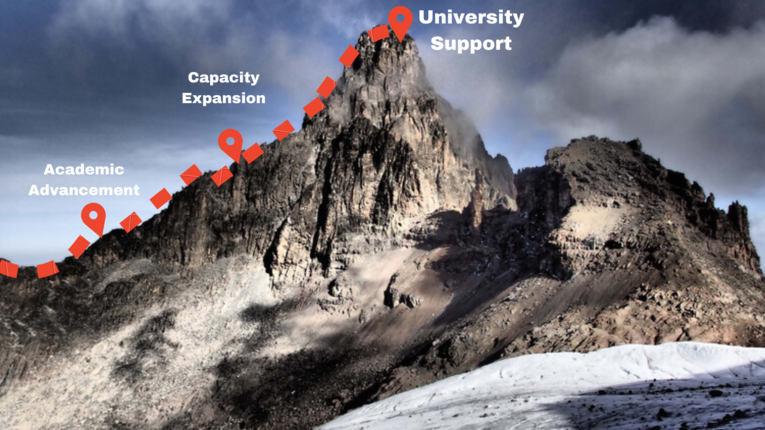 ANU - Reaching the Summit Together - University Support